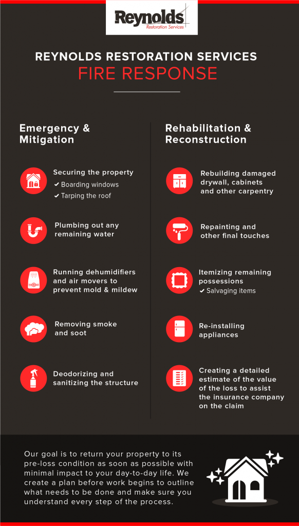 steps to take after house fire